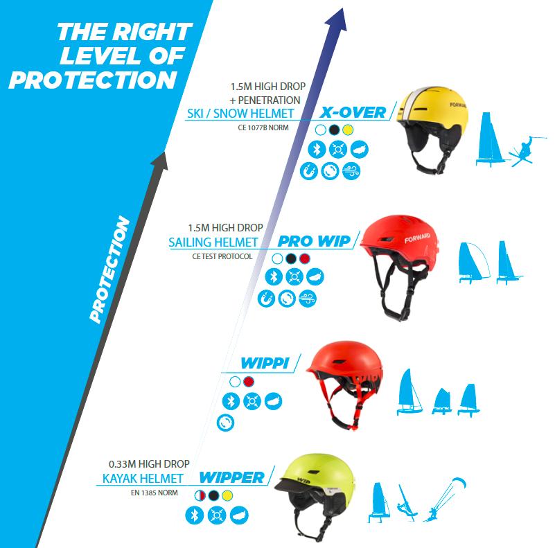 White Forward WIP X-Over Helmet Sailing//Skiiing 2020