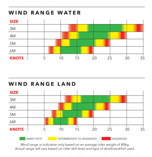 Ozone Wasp wind range